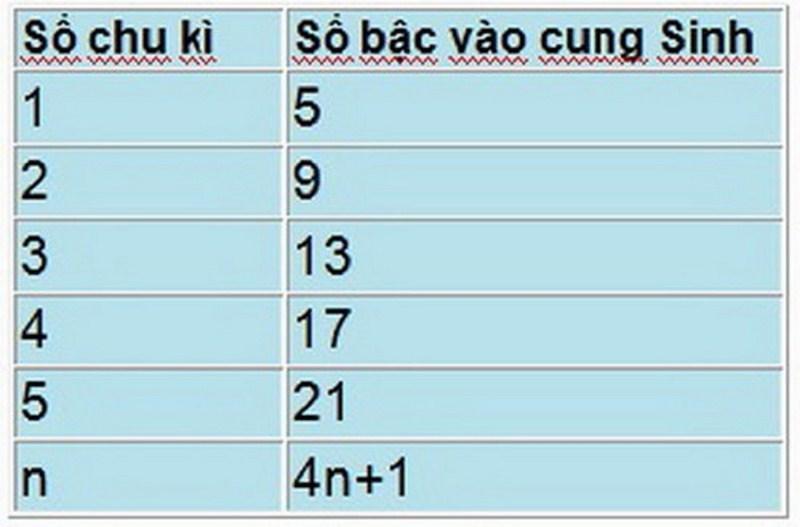 so-bac-thang-theo-phong-thuy-4