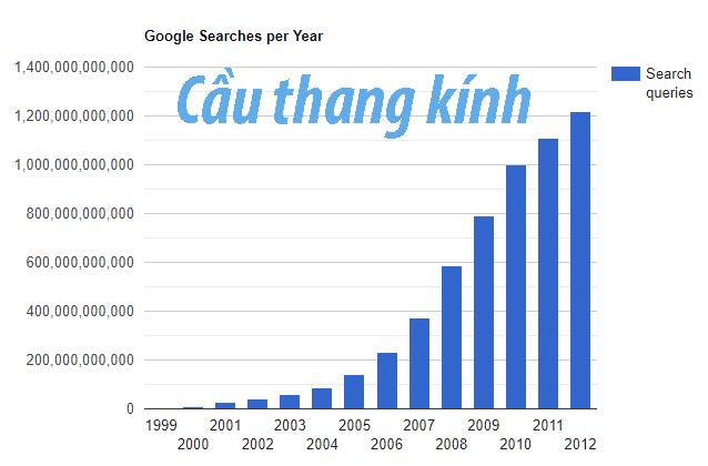 Từ khóa cầu thang kính là từ khóa nhiều lượt tìm kiếm nhất trong các từ khóa cầu thang mà bộ máy google đã thu thập được